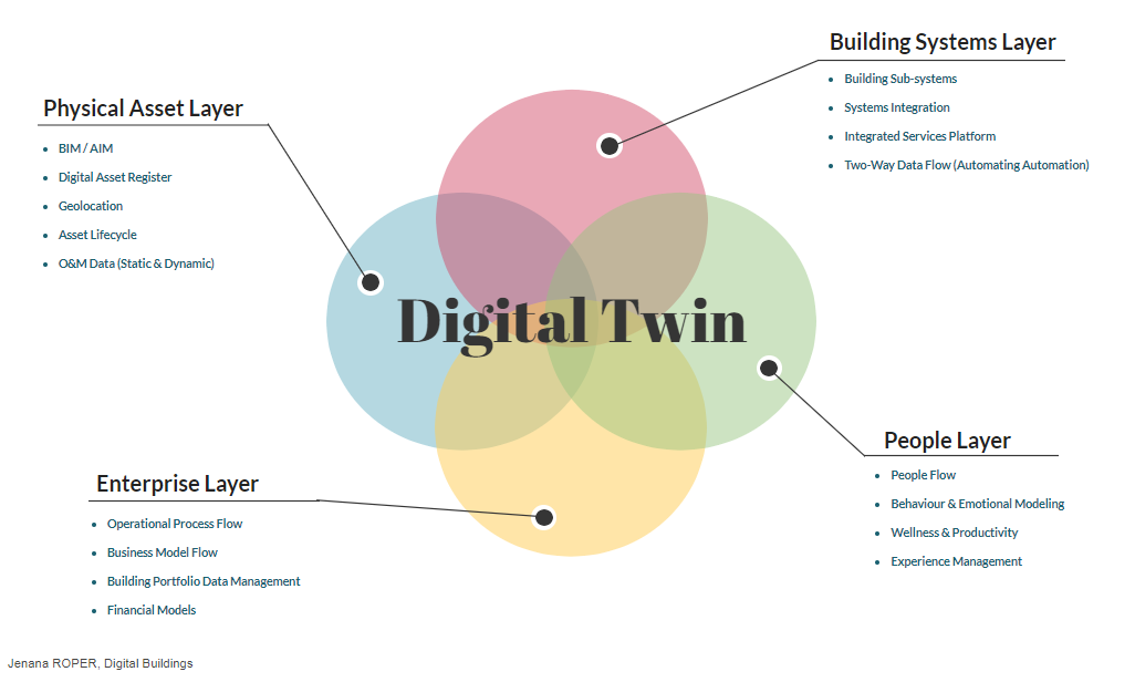 ditial-twin-proptech-zone